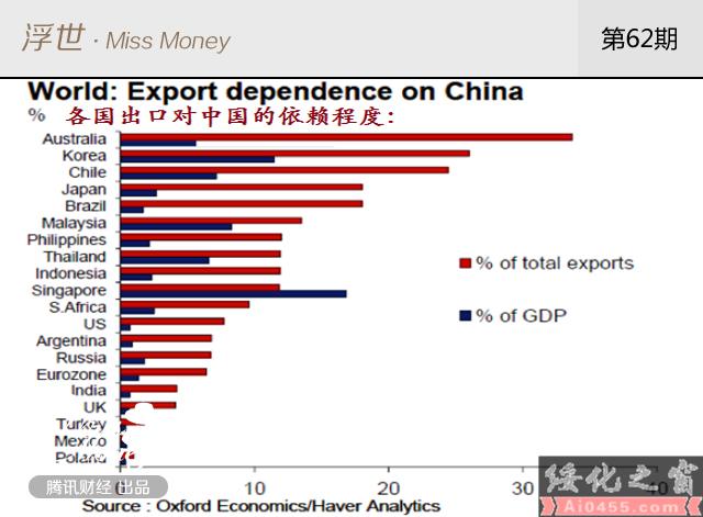 在最依赖中国的9个国家中 日本为何排第4 - 资