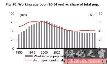 日本劳动力人口占比变化-中国房产空置率有多高 答案在这里